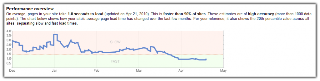 Website speed up graph